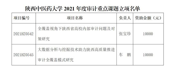 我校获批省社科联2021年度审计重点课题2项
